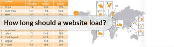 How long should a website load